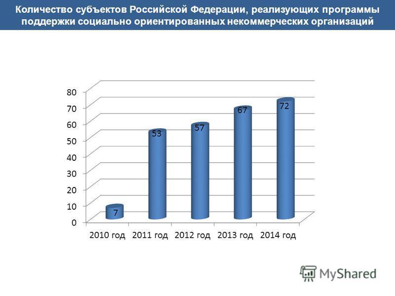 Количество субъектов Российской Федерации, реализующих программы поддержки социально ориентированных некоммерческих организаций