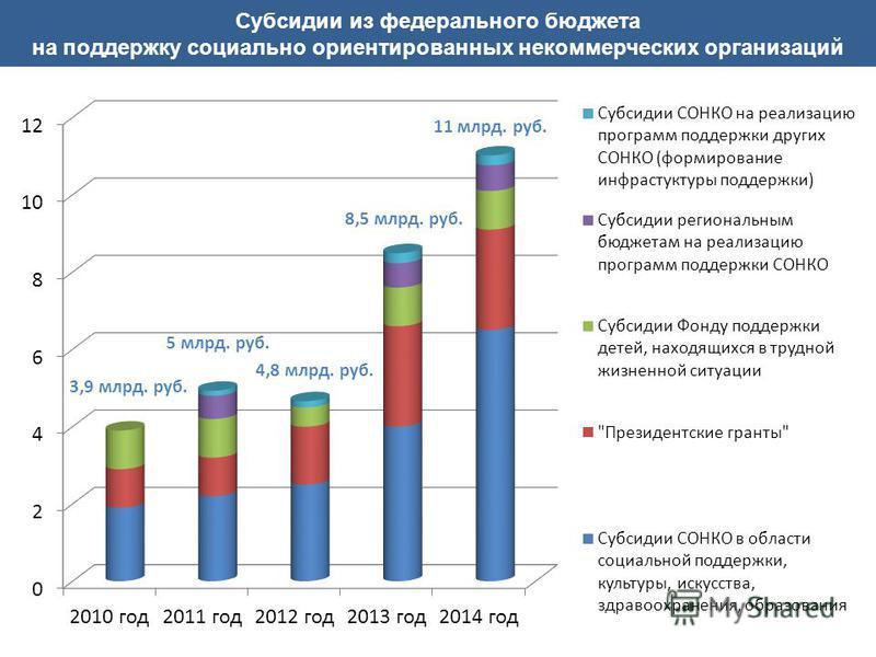 Субсидии из федерального бюджета на поддержку социально ориентированных некоммерческих организаций 3,9 млрд. руб. 5 млрд. руб. 8,5 млрд. руб. 4,8 млрд. руб. 11 млрд. руб.