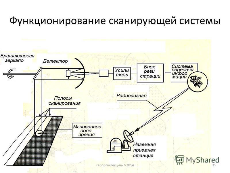19 Функционирование сканирующей системы геологи-лекция-7-2014