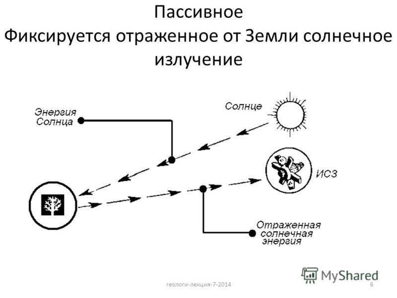 6 Пассивное Фиксируется отраженное от Земли солнечное излучение геологи-лекция-7-2014
