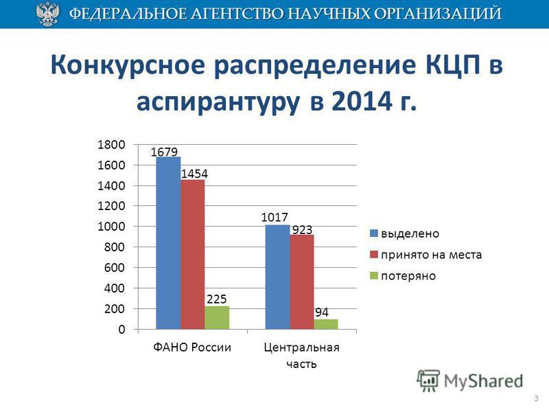 Конкурсное распределение КЦП в аспирантуру в 2014 г. 3 1017 923 94