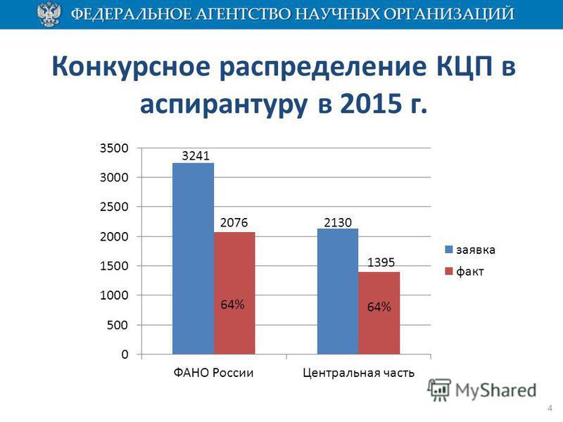 Конкурсное распределение КЦП в аспирантуру в 2015 г. 4 64% 2130 1395