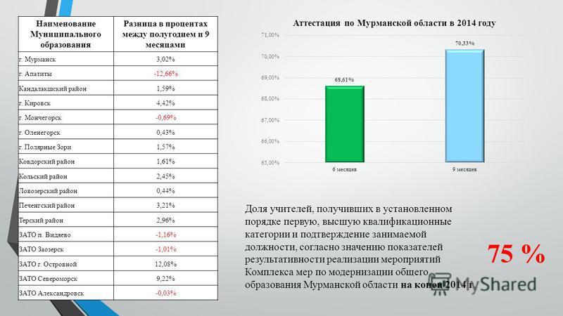 Наименование Муниципального образования Разница в процентах между полугодием и 9 месяцами г. Мурманск 3,02% г. Апатиты-12,66% Кандалакшский район 1,59% г. Кировск 4,42% г. Мончегорск-0,69% г. Оленегорск 0,43% г. Полярные Зори 1,57% Ковдорский район 1