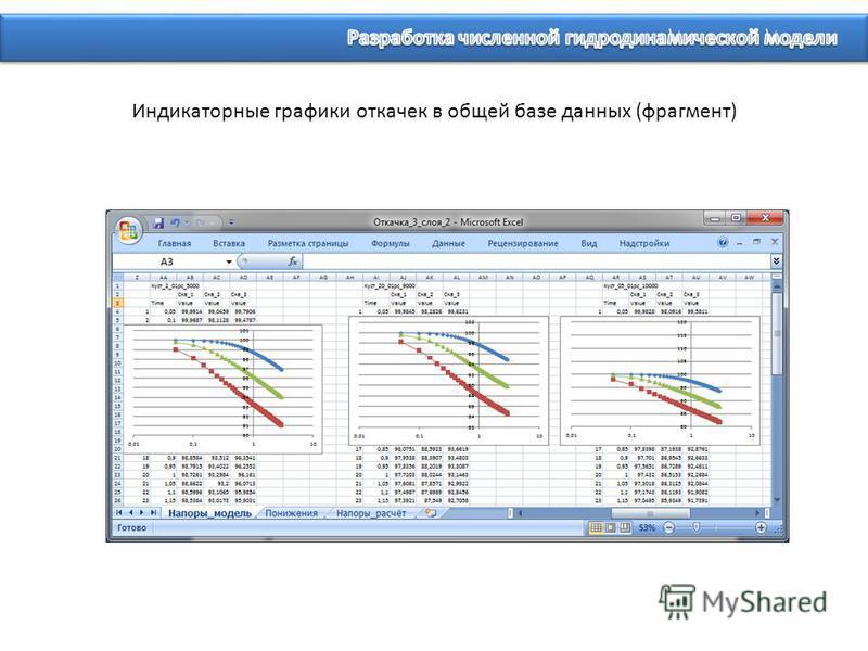 Индикаторные графики откачек в общей базе данных (фрагмент)