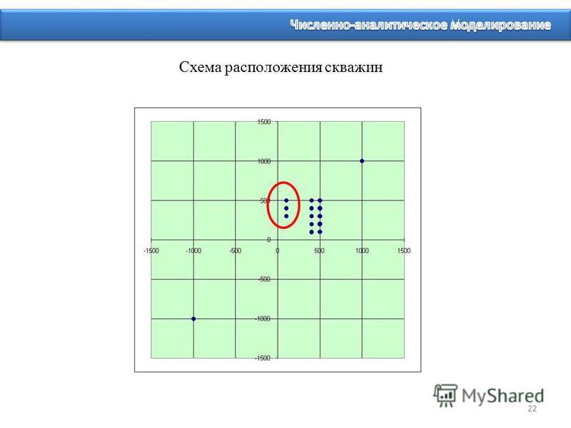 Схема расположения скважин 22