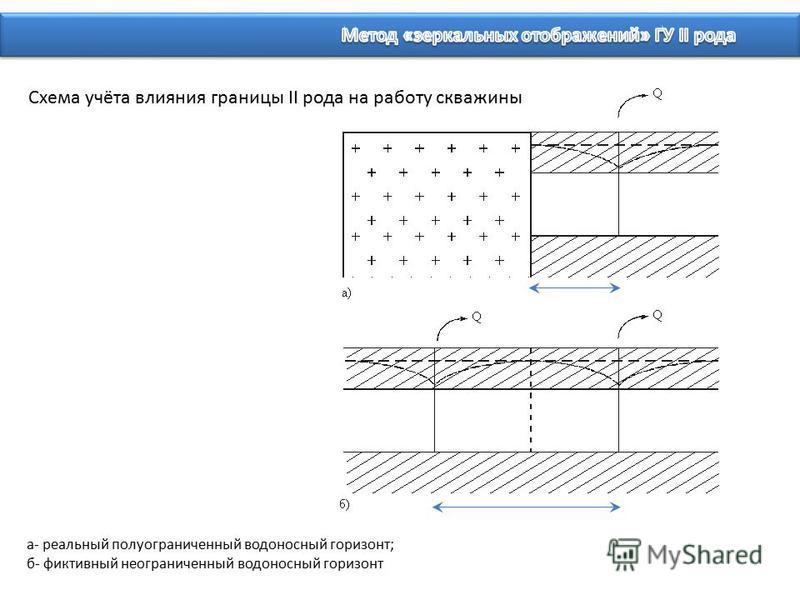 Схема учёта влияния границы II рода на работу скважины а- реальный полуограниченный водоносный горизонт; б- фиктивный неограниченный водоносный горизонт