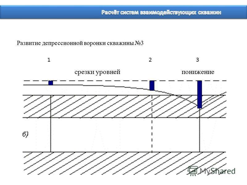 123 понижение срезки уровней Развитие депрессионной воронки скважины 3