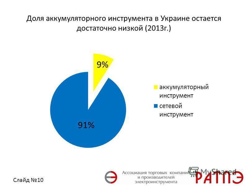 Доля аккумуляторного инструмента в Украине остается достаточно низкой (2013 г.) Слайд 10