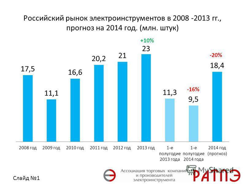 Российский рынок электроинструментов в 2008 -2013 гг., прогноз на 2014 год. (млн. штук) Слайд 1 +10% -20% -16%