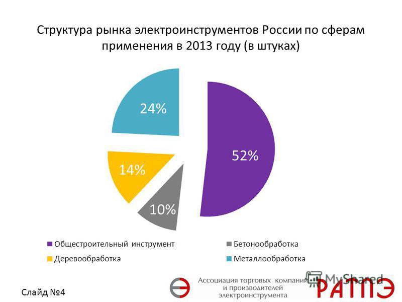 Структура рынка электроинструментов России по сферам применения в 2013 году (в штуках) Слайд 4