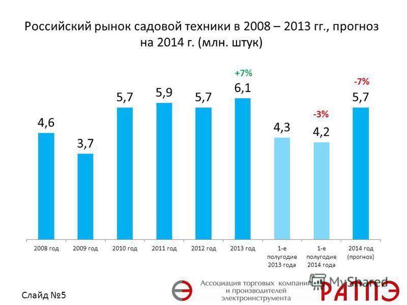Российский рынок садовой техники в 2008 – 2013 гг., прогноз на 2014 г. (млн. штук) Слайд 5 +7% -7%-7% -3%-3%