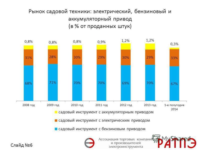 Рынок садовой техники: электрический, бензиновый и аккумуляторный привод (в % от проданных штук) Слайд 6