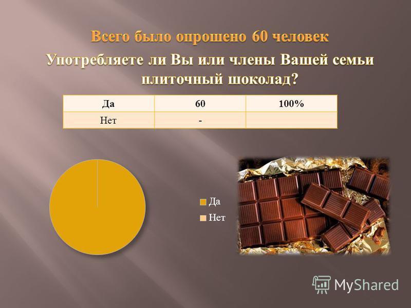 Да 60100% Нет -