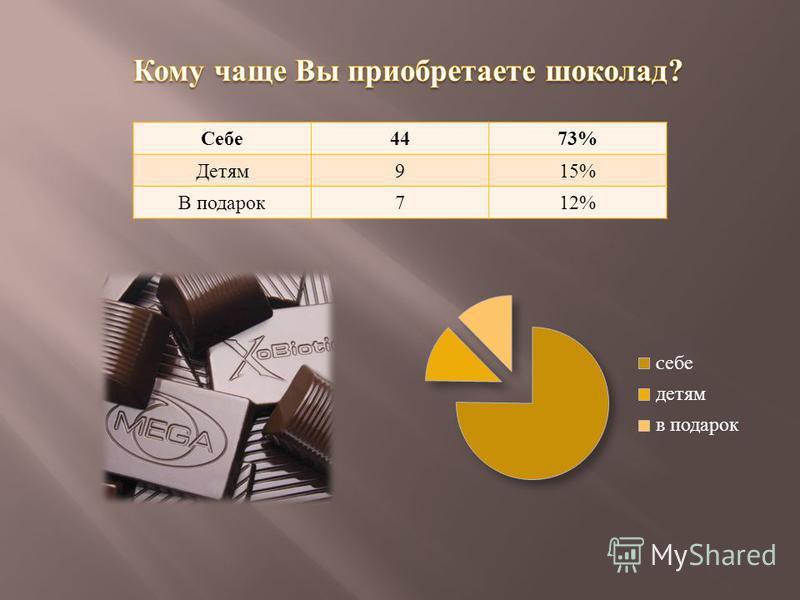 Себе 4473% Детям 915% В подарок 712%