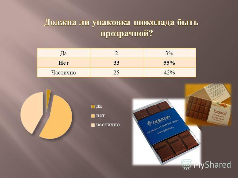 Да 23% Нет 3355% Частично 2542%