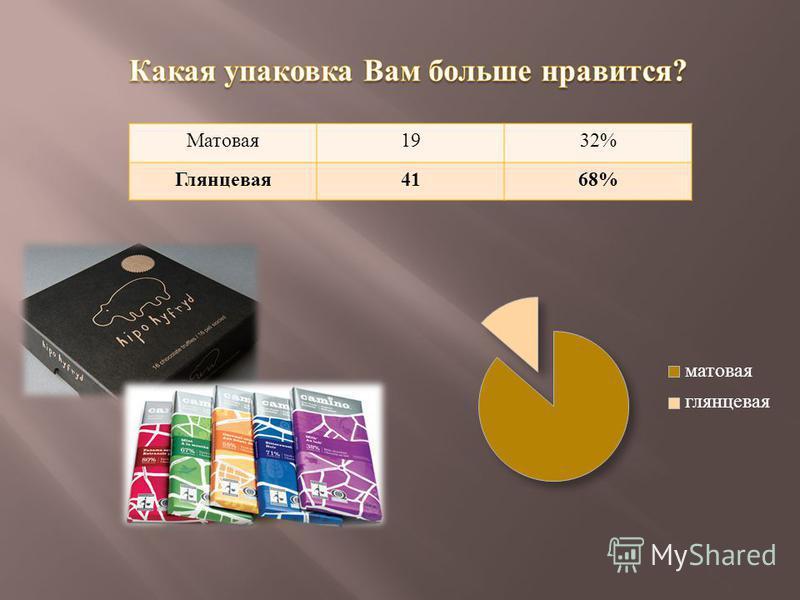 Матовая 1932% Глянцевая 4168%