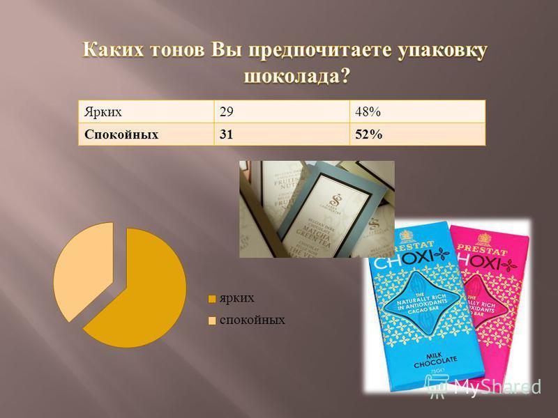 Ярких 2948% Спокойных 3152%