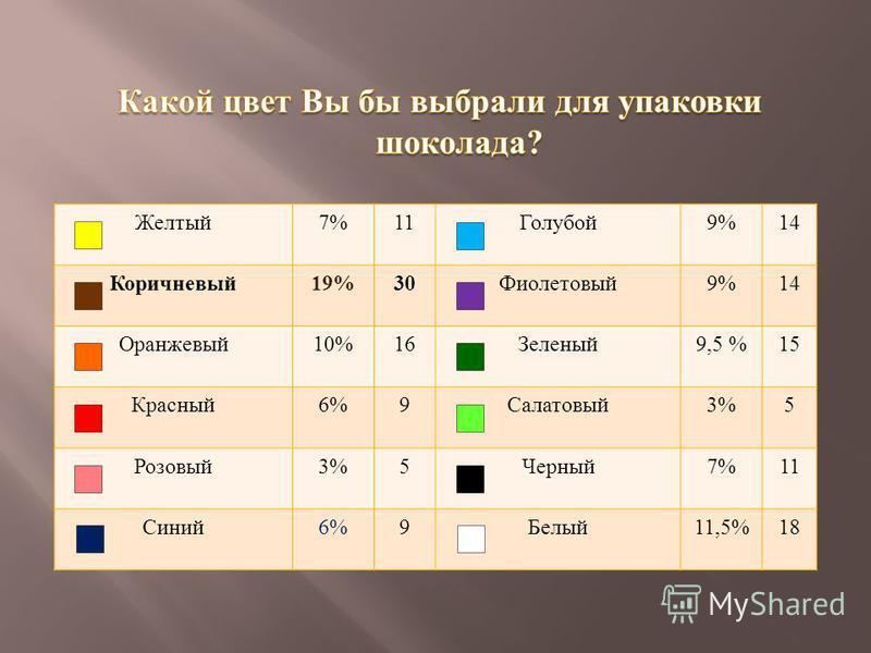 Желтый 7%11 Голубой 9%14 Коричневый 19%30 Фиолетовый 9%14 Оранжевый 10%16 Зеленый 9,5 %15 Красный 6%9 Салатовый 3%5 Розовый 3%5 Черный 7%11 Синий 6%9 Белый 11,5%18