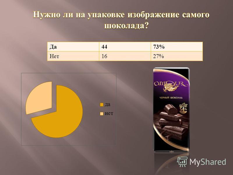 Да 4473% Нет 1627%