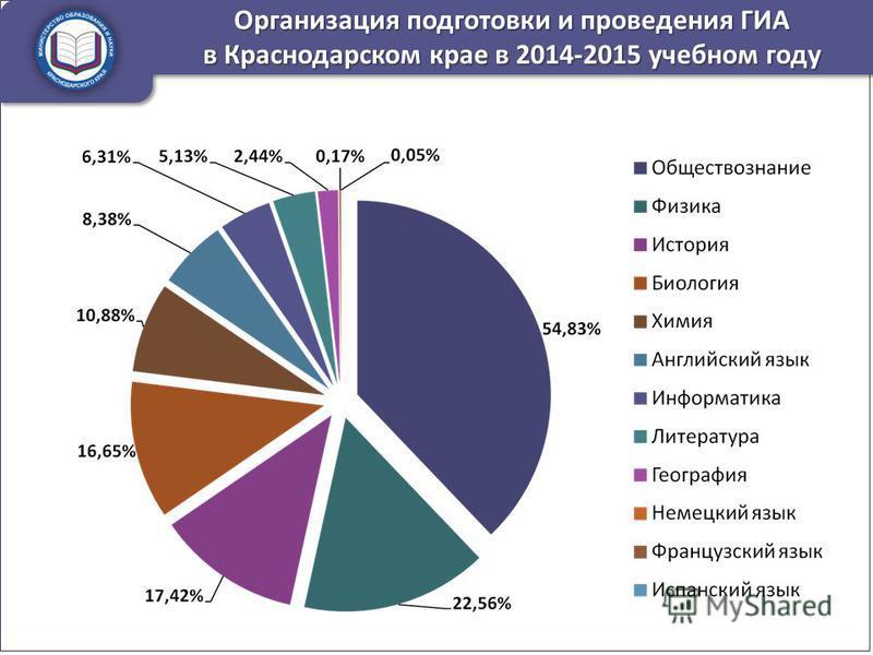 Организация подготовки и проведения ГИА в Краснодарском крае в 2014-2015 учебном году