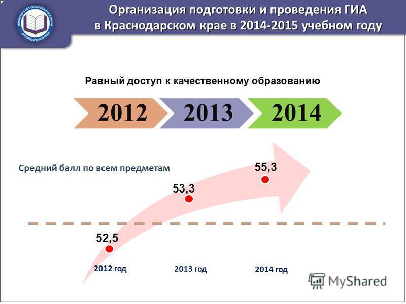Равный доступ к качественному образованию 201220132014 Организация подготовки и проведения ГИА в Краснодарском крае в 2014-2015 учебном году 52,5 2012 год 2013 год 2014 год 53,3 55,3 Средний балл по всем предметам