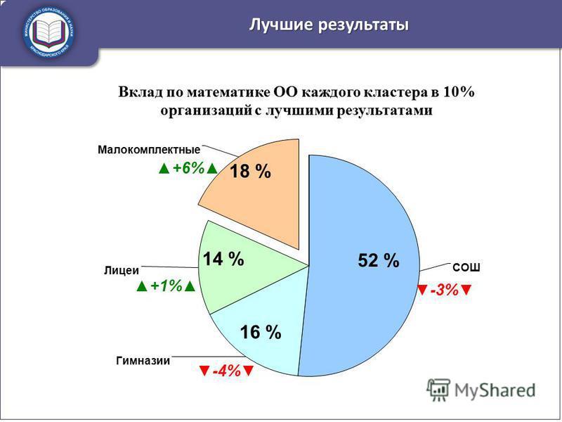 Лучшие результаты 52 % 16 % 14 % 18 %