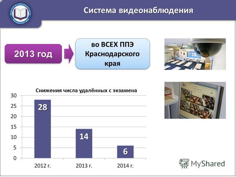 Система видеонаблюдения во ВСЕХ ППЭ Краснодарского края 2013 год Снижения числа удалённых с экзамена