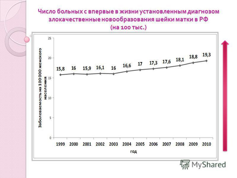 Число больных с впервые в жизни установленным диагнозом злокачественные новообразования шейки матки в РФ ( на 100 тыс.)