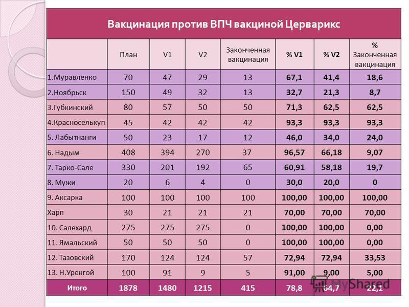 Вакцинация против ВПЧ вакциной Церварикс ПланV1V2 Законченная вакцинация % V1% V2 % Законченная вакцинация 1. Муравленко 7047291367,141,418,6 2. Ноябрьск 15049321332,721,38,7 3. Губкинский 805750 71,362,5 4. Красноселькуп 4542 93,3 5. Лабытнанги 5023