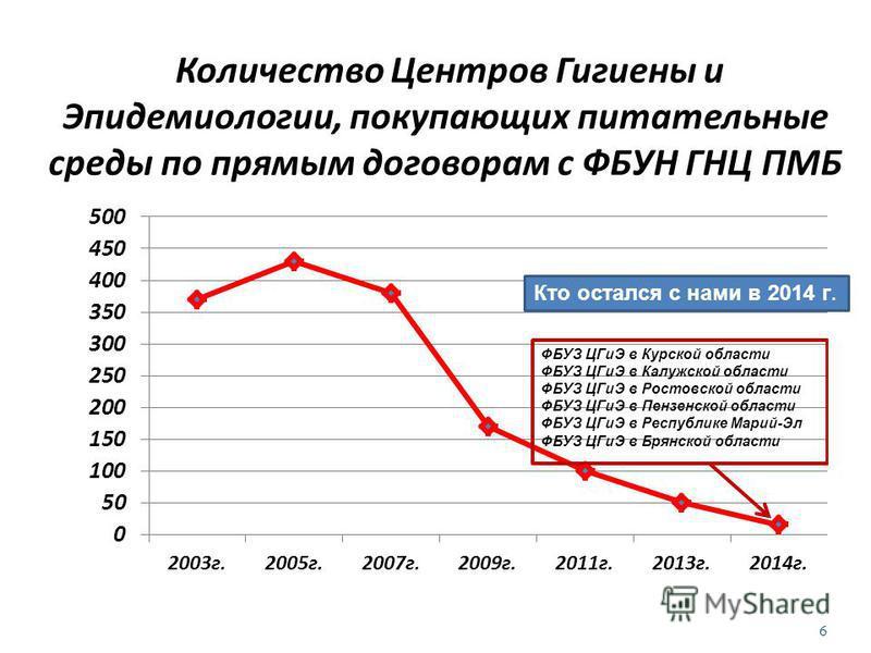 Количество Центров Гигиены и Эпидемиологии, покупающих питательные среды по прямым договорам с ФБУН ГНЦ ПМБ 6 Кто остался с нами в 2014 г.