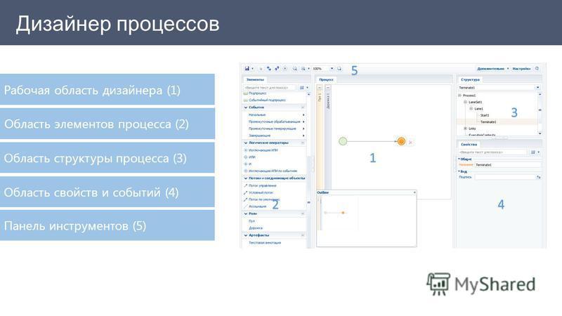 1 2 3 4 5 Рабочая область дизайнера (1) Область элементов процесса (2) Область структуры процесса (3) Область свойств и событий (4) Панель инструментов (5)