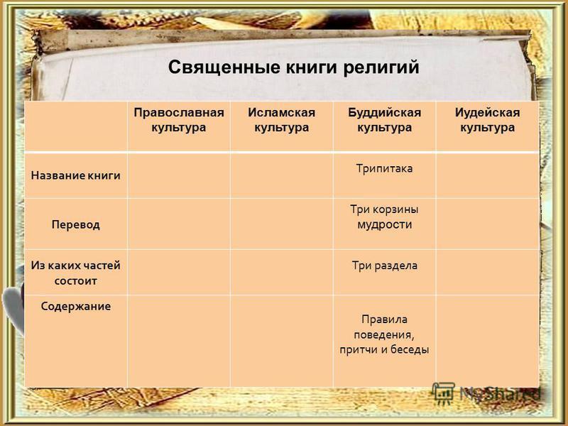Священные книги религий Православная культура Исламская культура Буддийская культура Иудейская культура Название книги Трипитака Перевод Три корзины мудрости Из каких частей состоит Три раздела Содержание Правила поведения, притчи и беседы