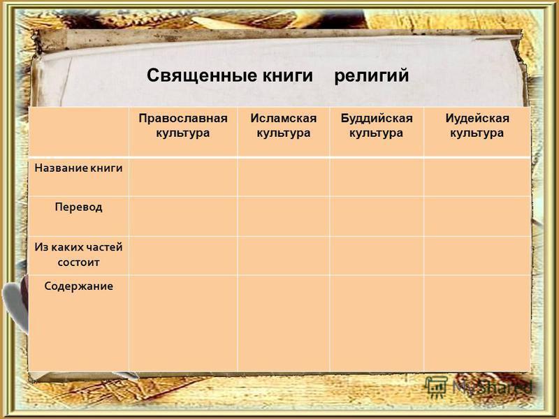 Священные книги религий Православная культура Исламская культура Буддийская культура Иудейская культура Название книги Перевод Из каких частей состоит Содержание