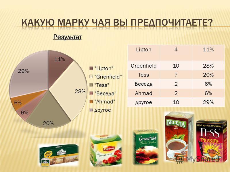 Lipton411% Greenfield1028% Tess720% Беседа 26% Ahmad26% другое 1029%