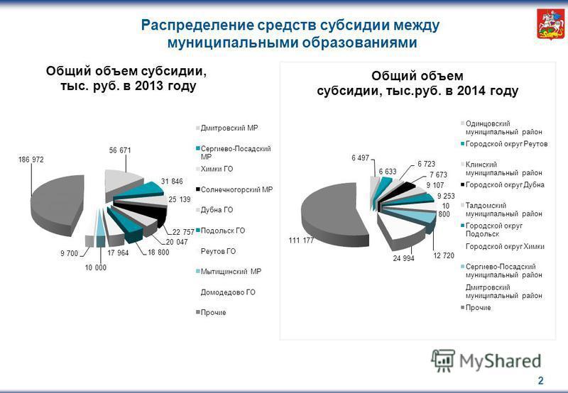 Распределение средств субсидии между муниципальными образованиями 2