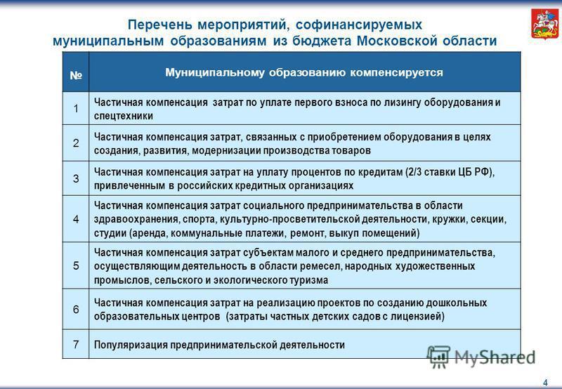 4 Этап 3 Название этапа 3 Этап 4 Название этапа 4 Этап 5 Название этапа 5 Перечень мероприятий, со финансируемых муниципальным образованиям из бюджета Московской области Муниципальному образованию компенсируется 1 Частичная компенсация затрат по упла
