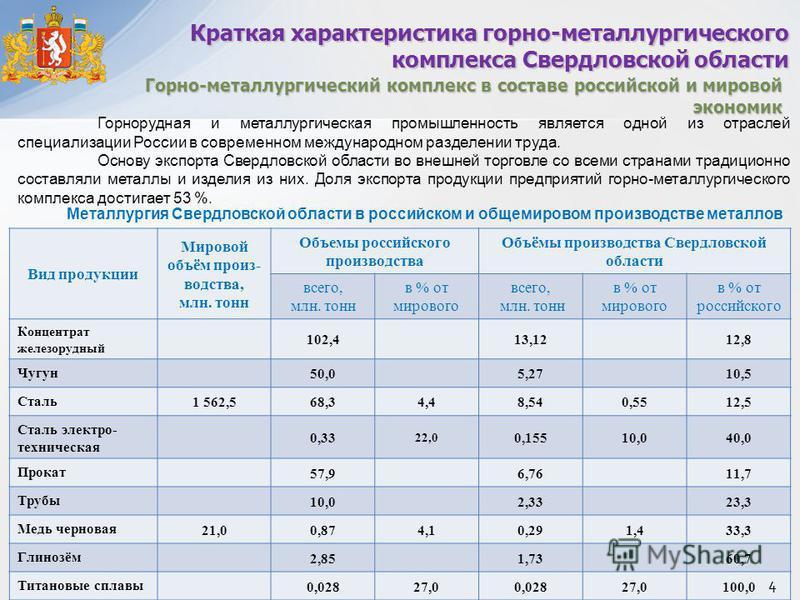 Вид продукции Мировой объём производства, млн. тонн Объемы российского производства Объёмы производства Свердловской области всего, млн. тонн в % от мирового всего, млн. тонн в % от мирового в % от российского Концентрат железорудный 102,413,1212,8 Ч