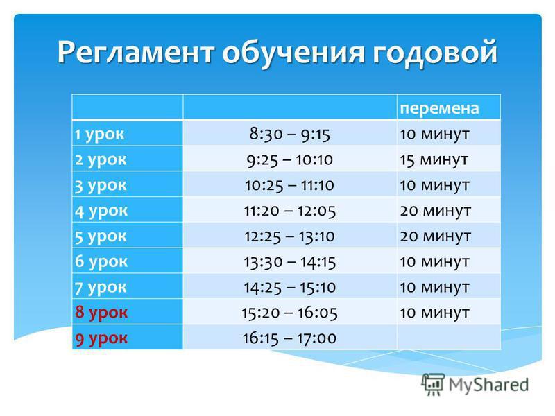 Регламент обучения годовой перемена 1 урок 8:30 – 9:1510 минут 2 урок 9:25 – 10:1015 минут 3 урок 10:25 – 11:1010 минут 4 урок 11:20 – 12:0520 минут 5 урок 12:25 – 13:1020 минут 6 урок 13:30 – 14:1510 минут 7 урок 14:25 – 15:1010 минут 8 урок 15:20 –