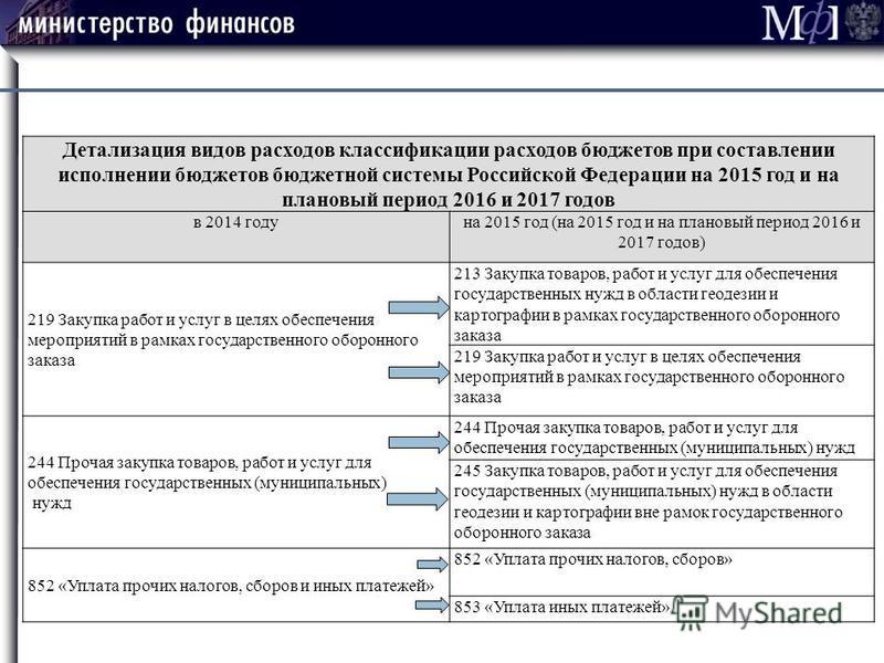 Детализация видов расходов классификации расходов бюджетов при составлении исполнении бюджетов бюджетной системы Российской Федерации на 2015 год и на плановый период 2016 и 2017 годов в 2014 году на 2015 год (на 2015 год и на плановый период 2016 и