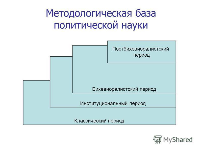 Методологическая база политической науки Классический период Институциональный период Бихевиоралистский период Постбихевиоралистский период