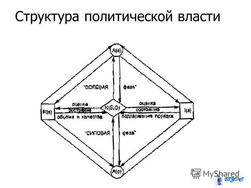 Структура политической власти