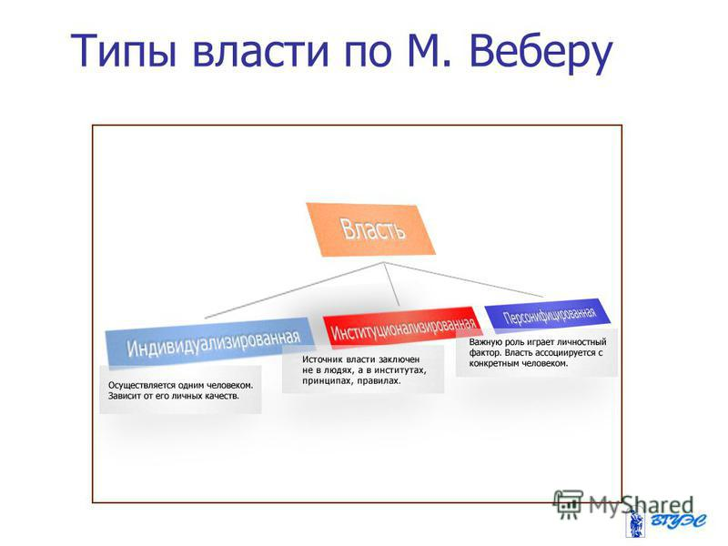 Типы власти по М. Веберу