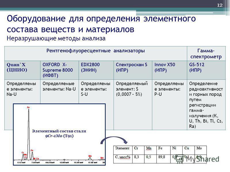 Оборудование для определения элементного состава веществ и материалов Неразрушающие методы анализа Рентгенофлуоресцентные анализаторы Гамма- спектрометр Quan`X (ЦНИО) OXFORD X- Supreme 8000 (ИФВТ) EDX2800 (ЭНИН) Спектроскан S (ИПР) Innov X50 (ИПР) GS