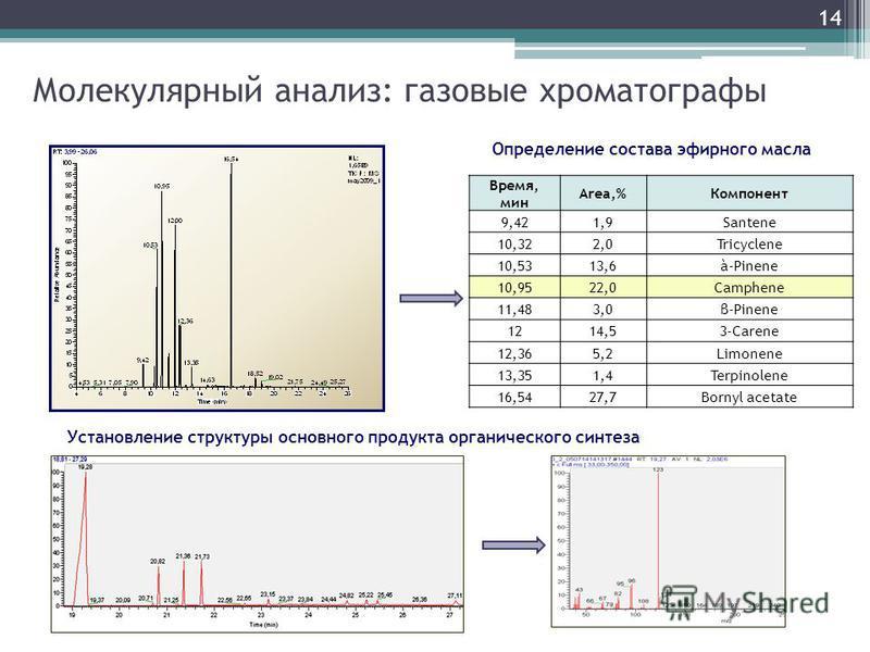 Молекулярный анализ: газовые хроматографы Время, мин Area,%Компонент 9,421,9Santene 10,322,0Tricyclene 10,5313,6à-Pinene 10,9522,0Camphene 11,483,0β-Pinene 1214,53-Carene 12,365,2Limonene 13,351,4Terpinolene 16,5427,7Bornyl acetate 14 Определение сос
