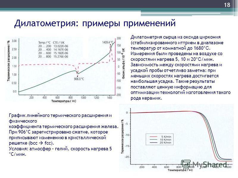Дилатометрия: примеры применений 18 График линейного термического расширения и физического коэффициента термического расширения железа. При 906°С зарегистрировано сжатие, которое приписывают изменению в кристаллической решетке (bcc fcc). Условия: атм