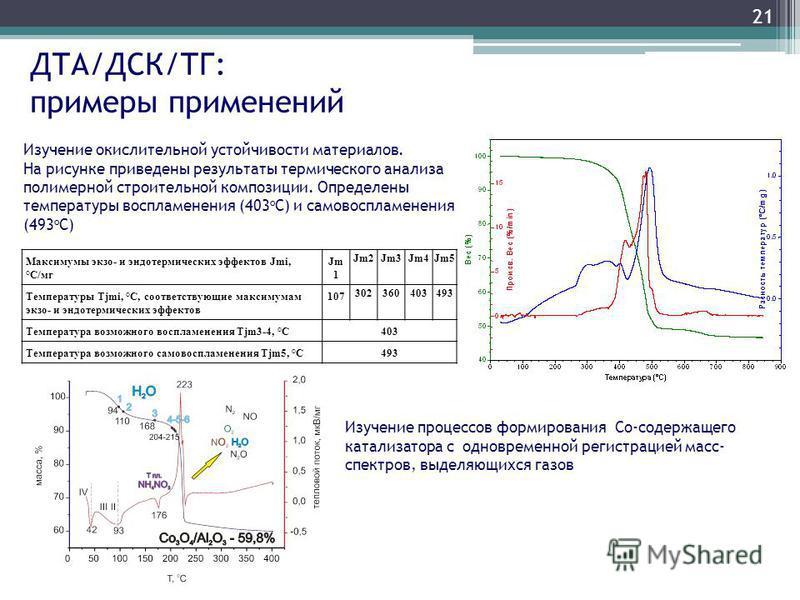 ДТА/ДСК/ТГ: примеры применений Максимумы экзо- и эндотермических эффектов Jmi, °С/мг Jm 1 Jm2Jm3Jm4Jm5 Температуры Tjmi, °C, соответствующие максимумам экзо- и эндотермических эффектов 107 302360403493 Температура возможного воспламенения Tjm3-4, °С4