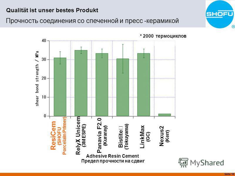 Seite 18 Qualität ist unser bestes Produkt Прочность соединения со спеченной и пресс -керамикой * 2000 термо циклов ResiCem (SHOFU Porcelain Primer) Adhesive Resin Cement Предел прочности на сдвиг RelyX Unicem (3M ESPE) Panavia F2.0 (Kuraray) Bistite