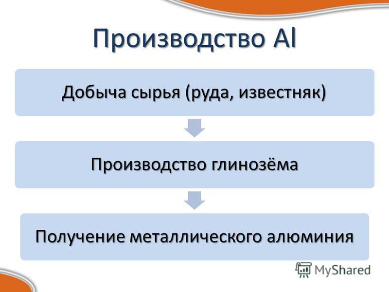 Производство Al Добыча сырья (руда, известняк) Производство глинозёма Получение металлического алюминия