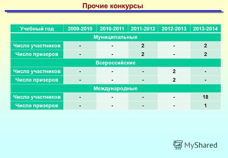 Прочие конкурсы Учебный год 2009-20102010-20112011-20122012-20132013-2014 Муниципальные Число участников - -2- 2 Число призеров - -2- 2 Всероссийские Число участников - --2 - Число призеров - --2 - Международные Число участников - --- 18 Число призер