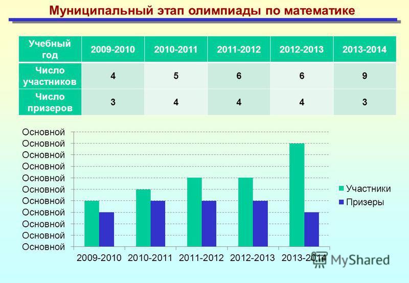 Муниципальный этап олимпиады по математике Учебный год 2009-20102010-20112011-20122012-20132013-2014 Число участников 45669 Число призеров 34443